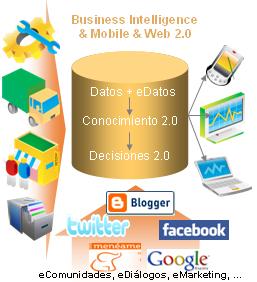 BI en Web  2.0 - 02