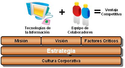 TI y Colaboradores, Ventaja Competitiva