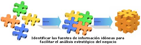 Fuentes de Informacion para el mejor analisis