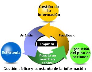 Gestion ciclico y constante de la información