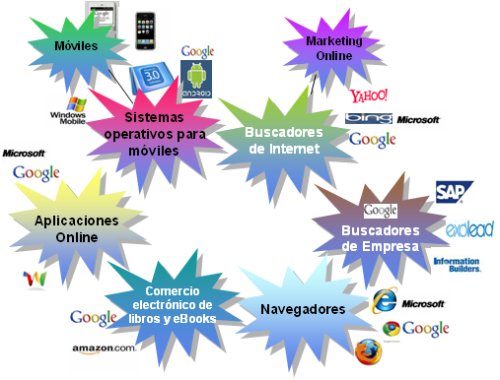 Google, Frentes abiertos TI