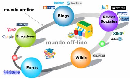 Mundos on y off line