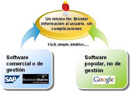SAP y Google, un mismo fin