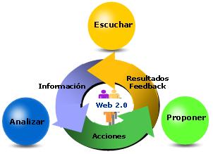 Web 2; Escuchar, Analizar, Proponer