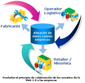 Almacen de datos comun empresas