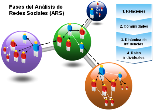 ARS - Analisis Redes Sociales