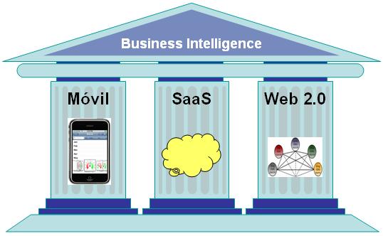 Business Intelligence - Movil, SaaS, Web2