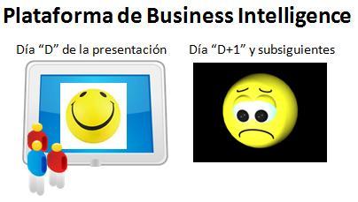 Las dos caras que puede tener una plataforma de Business Intelligence