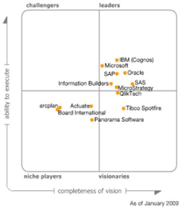 Gartner - Magic Quadrant for Business Intelligence Platforms Report