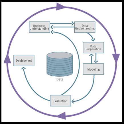 Metodologia para Mineria de Datos - CRISP-DM