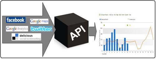 APIs Web, Cajas negras, para obtener informacion