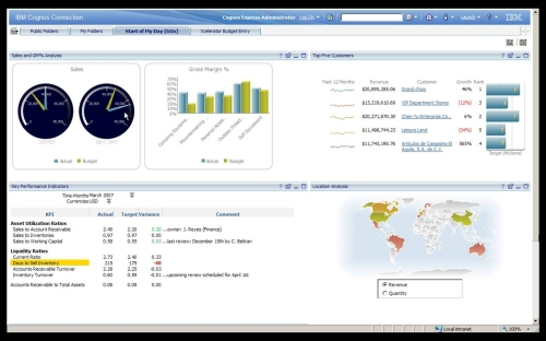 IBM Cognos Express Dashboard