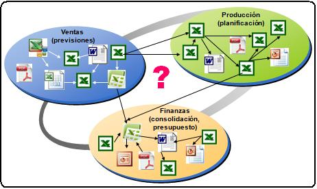 Spreadsheet Planning, Planificación en hojas de calculo o Gestion del Caos