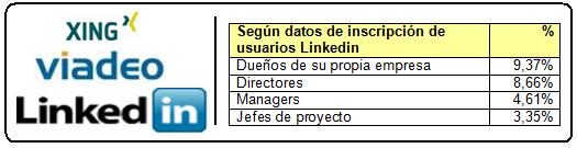 Linkedin y tipos de usuarios según cargos