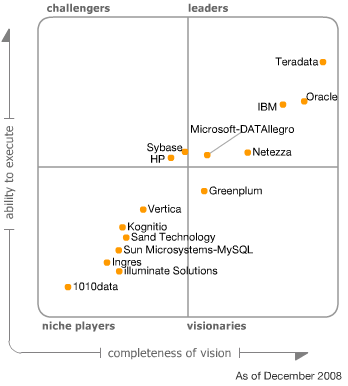 Magic Quadrant for Data Warehouse Database Management Systems