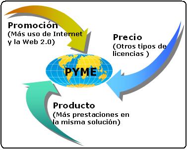 Precio, Promocion y Procudto TIC a medida PYME