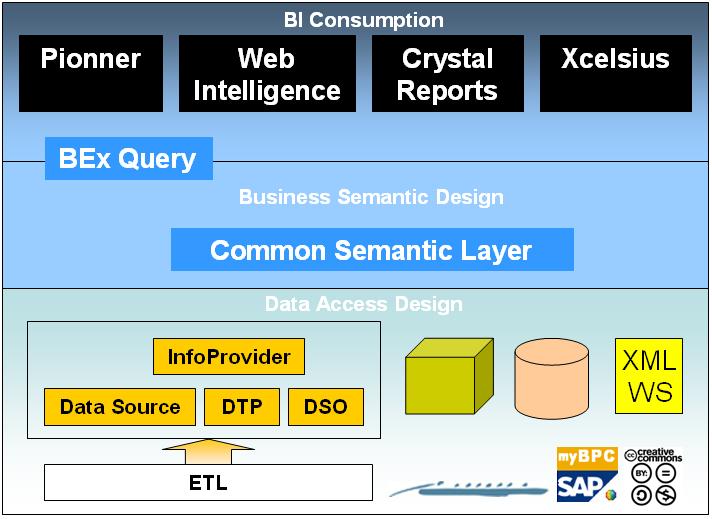 Semantic Web Layer Cake Syntax