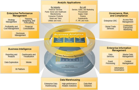 Portfolios SAP Business Analytics