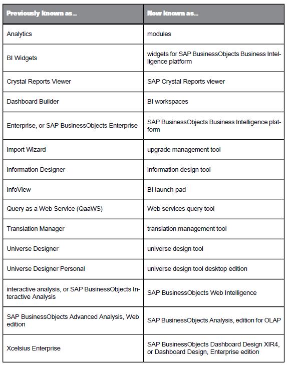 SAP BO BI 4.0 – Nuevos nombres de sus principales componentes ...