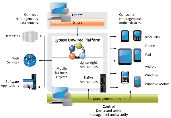 Arquitectura de sap sybase unwired platform sup an bal for Informacion sobre la arquitectura