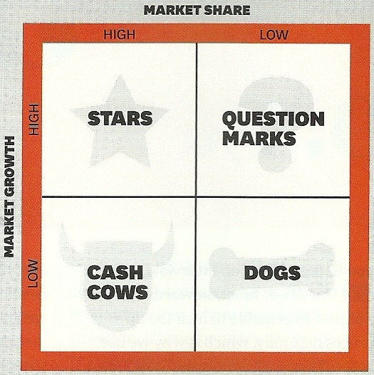 hbr � the growth share matrix an237bal goicochea