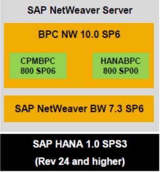 Arquitectura para BPC sobre SAP HANA