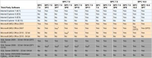 (clic para ampliar) Comaptibilidad con productos de terceros de SAP BPC edición Microsoft versiones 7.0, 7.5 y 10.0