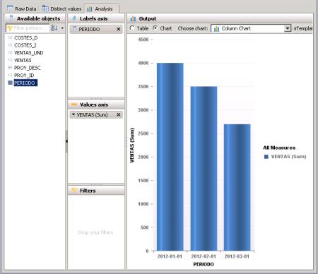 Comprobación del funcionamiento de la vista analítica - SAP HANA Studio