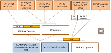 Conectividad vía BICS de los componentes que generan contenido de BI en SAP BusinessObjects BI 4.0