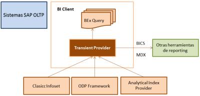 Definición un Transient Provider de SAP NW BW 7.3