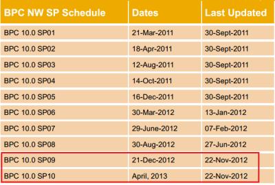 Programa de actualizaciones de SAP BPC 10.0 Server (para NW y MS)
