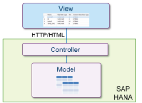 Arquitectura de desarrollo de aplicaciones con SAP HANA Extended Application Services