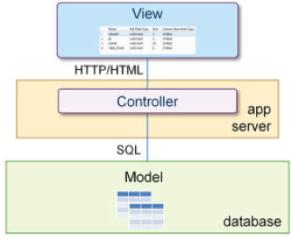 Arquitectura tradicional de desarrollo de aplicaciones Model-View-Controller (MVC)