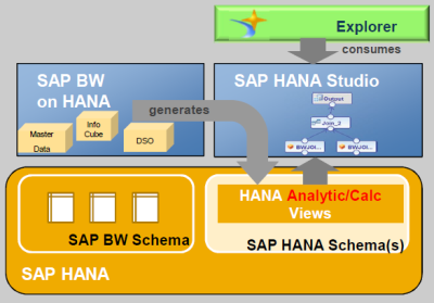 BW Models to SAP HANA