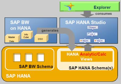 BW Models to SAP HANA