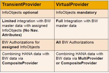Consumption of SAP HANA Models in BW on HANA - TransientProvider vs. VirtualProvider