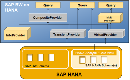 Consumption of SAP HANA models in BW