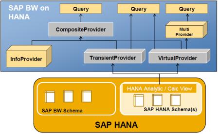 Consumption of SAP HANA models in BW