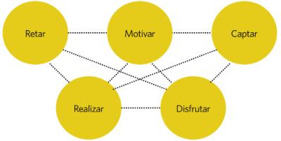 Elementos de la gamificación que pueden incrementar el aprendizaje