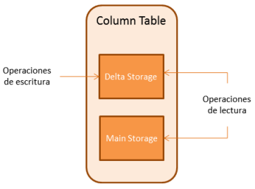 Main Strorage and Delta Storage of the column tables