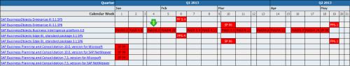 Plan de actualizaciones de SAP BusinessObjects BI 4.0