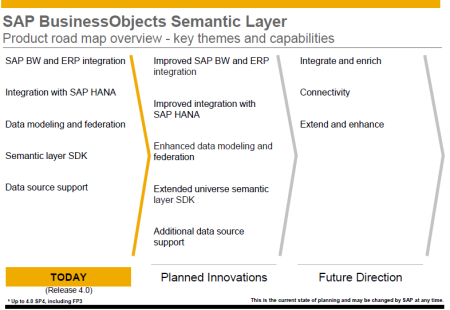 Roadmap SAP BO Semantic Layer