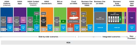 SAP Applications HANA Innovations