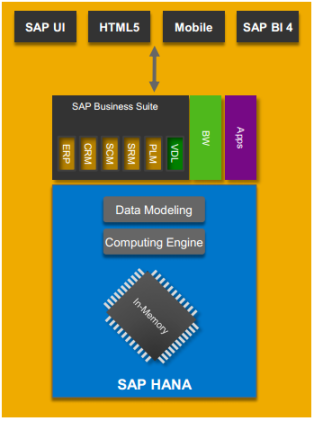 SAP HANA is used as database and foundation of SAP Business Suite and applications
