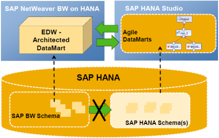 SAP HANA - Platform for different DataMarts