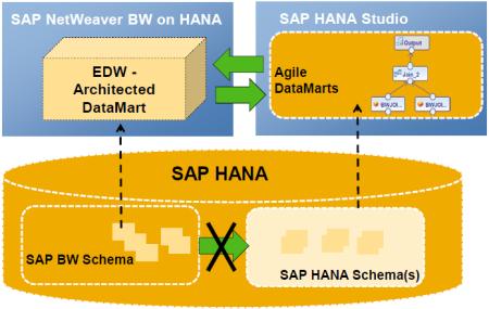 SAP HANA - Platform for different DataMarts