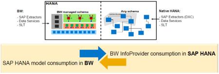 SAP NetWeaver BW – SAP HANA Mixed Scenarios