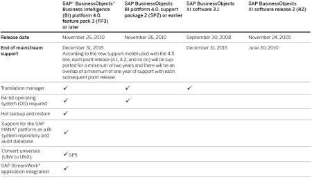 Algunas líneas de la matrix Versiones vs Carcaterísticas de las versiones de SAP BusinessObjects BI