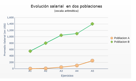 Con en este grafico se puede llegar a interpretar que los salarios de la Poblacion B tienen un mayor incremento