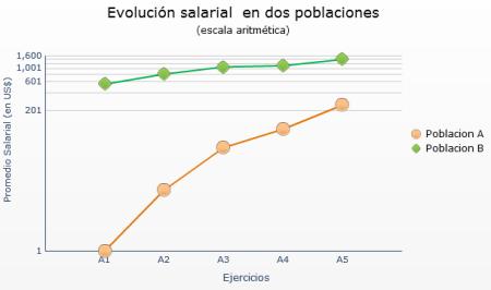 Con una escala logaritmica se obtiene una representacion grafica mas fiel a la realidad al comparar incrementos